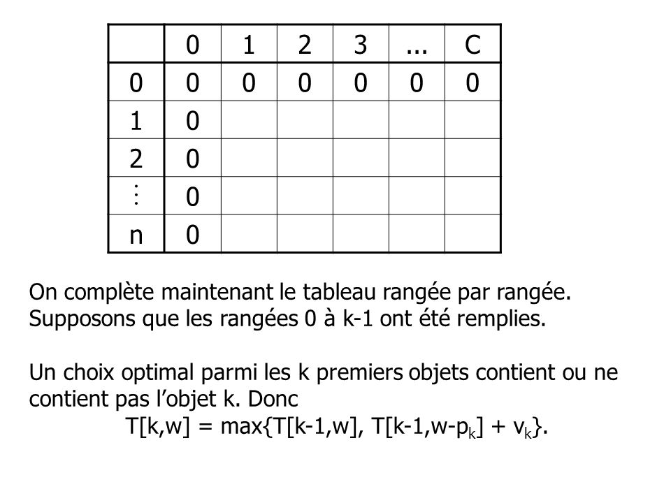 T[k,w] = max{T[k-1,w], T[k-1,w-pk] + vk}.